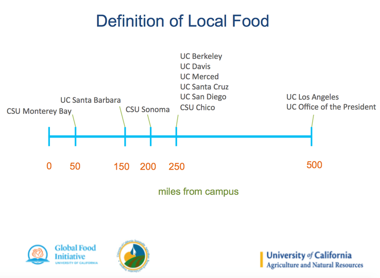 Definition of Local Food chart